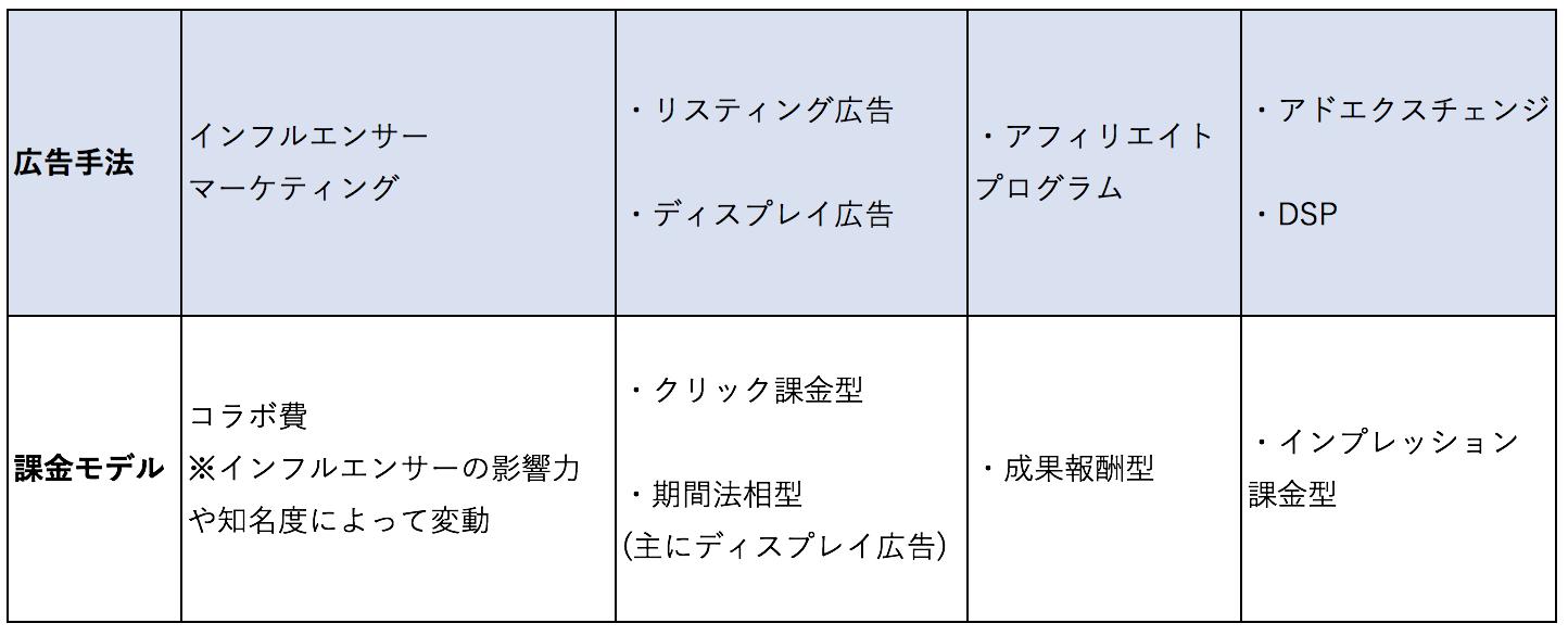 広告の種類とそれぞれの課金モデルを表す表